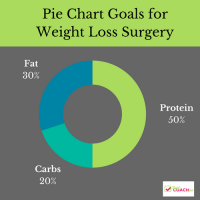 Macros for Weight Loss Surgery | Bariatric Nutrition | www.foodcoach.me