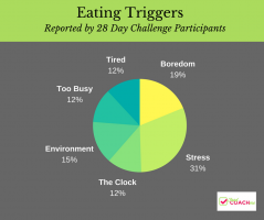 Most Common Eating Triggers - Infographic | Bariatric Surgery Nutrition | FoodCoach.Me