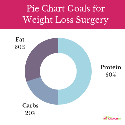 Macronutrient pie chat goals for weight loss surgery patients, fifty percent protein, twenty percent carbohydrate and thirty percent fat