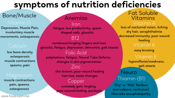 signs and symptoms of vitamin deficiencies after bariatric surgery