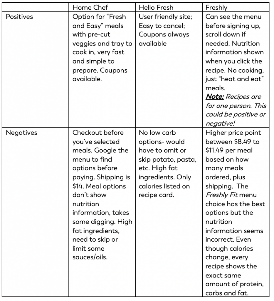 comparison chart of meal kit companies for bariatric surgery patients